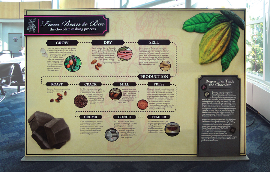 Custom info display of chocolate making process made for a travelling educational display